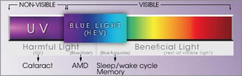 Luce blue e Crizal Prevencia.