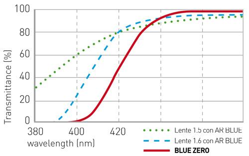 Trasmittanza lente Shamir Blue Zero